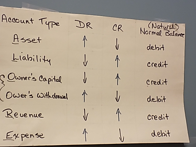 learning debits and credits